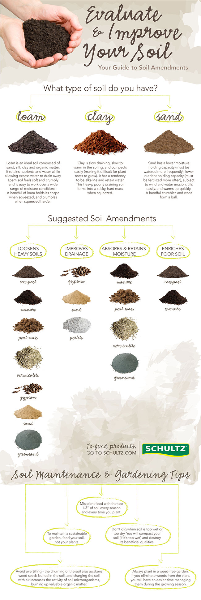 1000 images about garden infographics on pinterest for Information about different types of soil